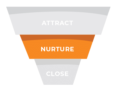 inbound marketing funnel nurture